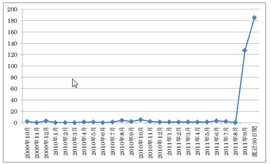 1026グラフ2.png